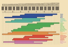 Frequency-chart-music-infographic